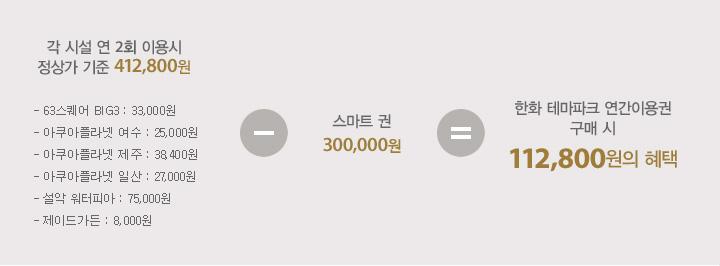 한화 트래블패스 (아쿠아리움/워터파크 연간회원권) 안내